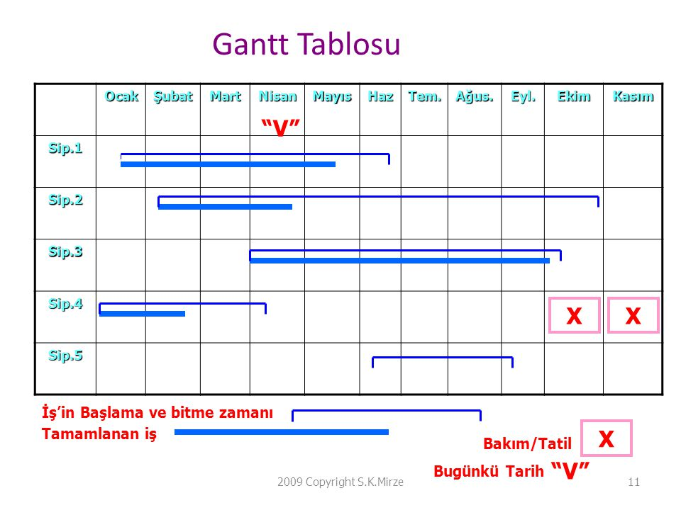 Gantt Tablosu V X X X V İş'in Başlama ve bitme zamanı