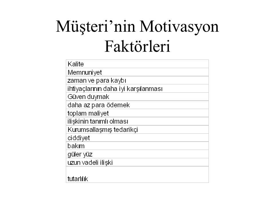 Müşteri'nin Motivasyon Faktörleri