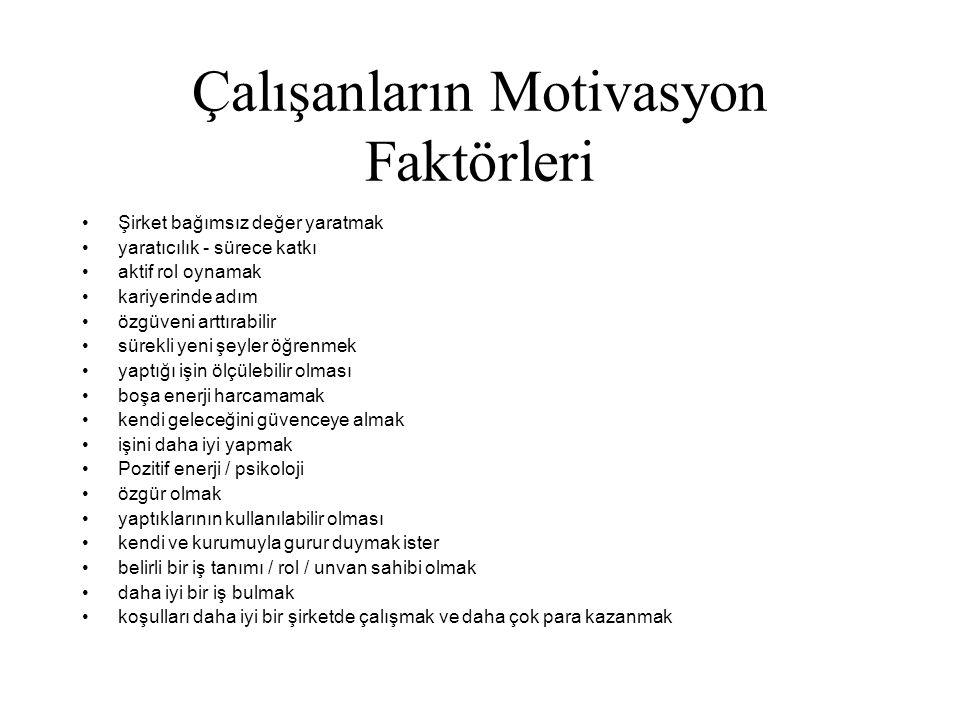 Çalışanların Motivasyon Faktörleri