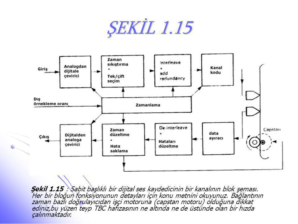 ŞEKİL 1.15