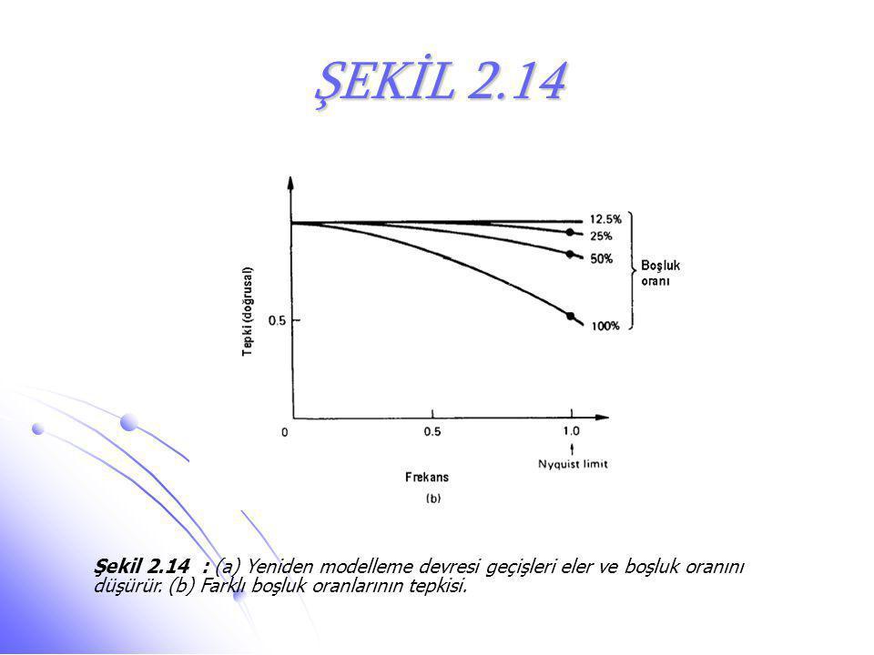 ŞEKİL 2.14 Şekil 2.14 : (a) Yeniden modelleme devresi geçişleri eler ve boşluk oranını düşürür.