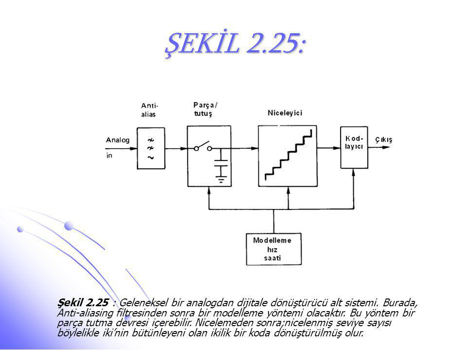 ŞEKİL 2.25: