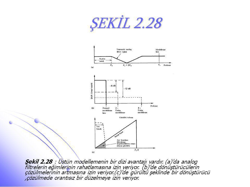 ŞEKİL 2.28