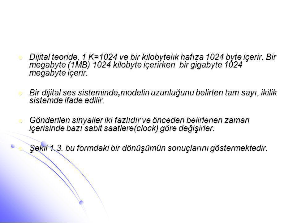 Dijital teoride, 1 K=1024 ve bir kilobytelık hafıza 1024 byte içerir