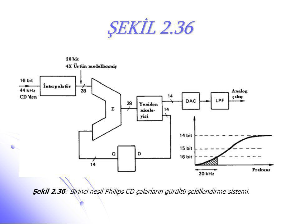 ŞEKİL 2.36 Şekil 2.36: Birinci nesil Philips CD çalarların gürültü şekillendirme sistemi.