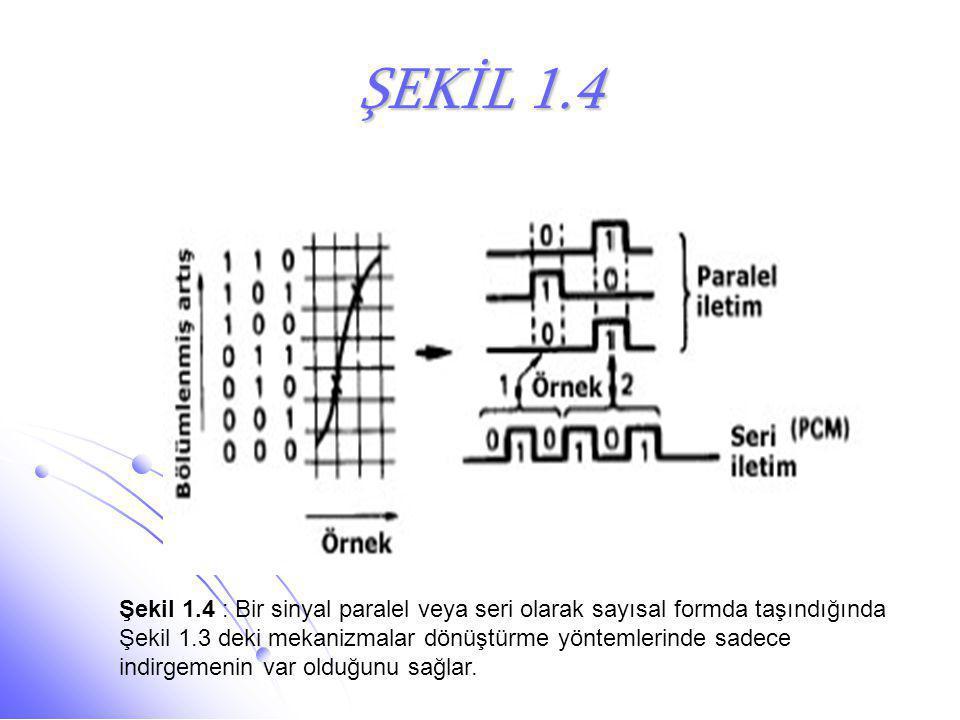 ŞEKİL 1.4 Şekil 1.4 : Bir sinyal paralel veya seri olarak sayısal formda taşındığında.