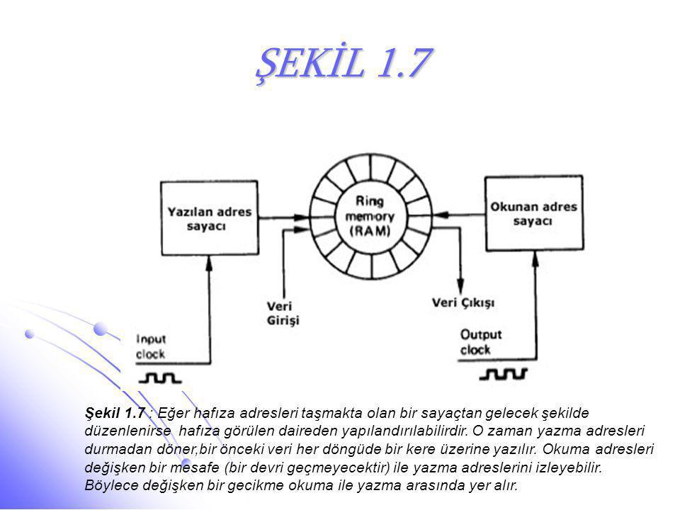 ŞEKİL 1.7 Şekil 1.7 : Eğer hafıza adresleri taşmakta olan bir sayaçtan gelecek şekilde.