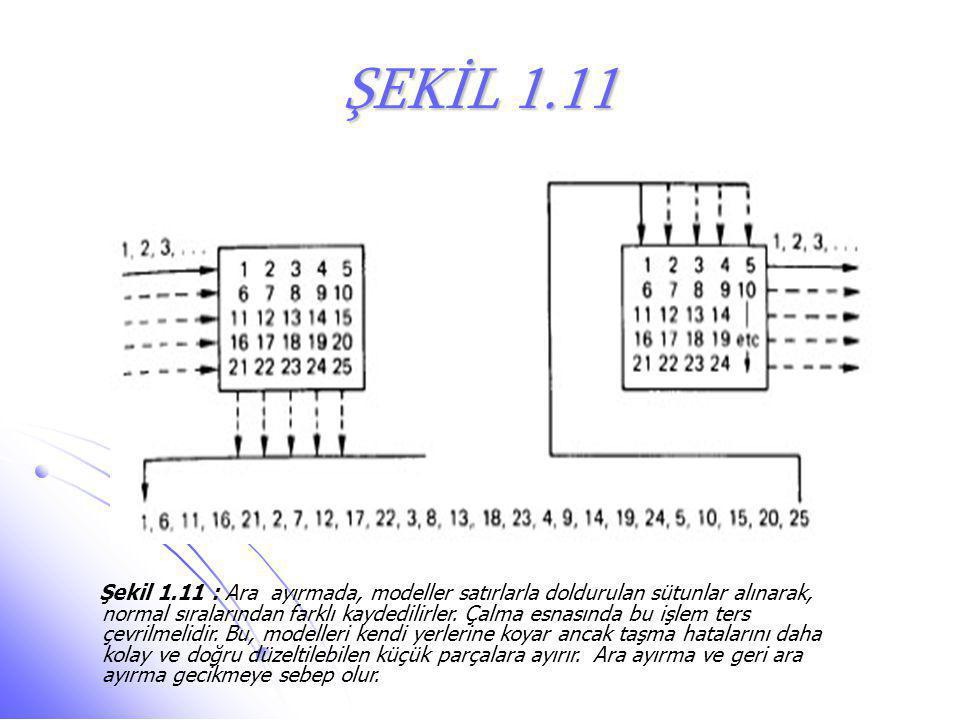 ŞEKİL 1.11