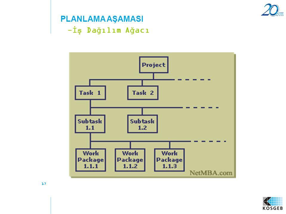 PLANLAMA AŞAMASI -İş Dağılım Ağacı 17