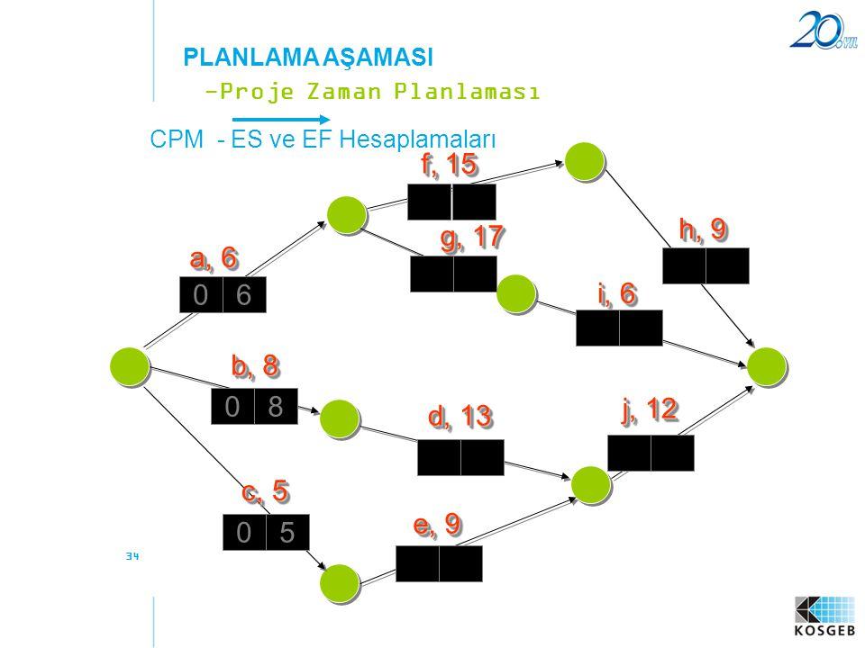 PLANLAMA AŞAMASI -Proje Zaman Planlaması. CPM - ES ve EF Hesaplamaları. f, 15. h, 9. g, 17. a, 6.