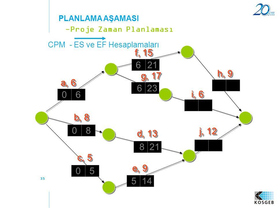PLANLAMA AŞAMASI -Proje Zaman Planlaması. CPM - ES ve EF Hesaplamaları. f, 15. 6. 21. h, 9. g, 17.