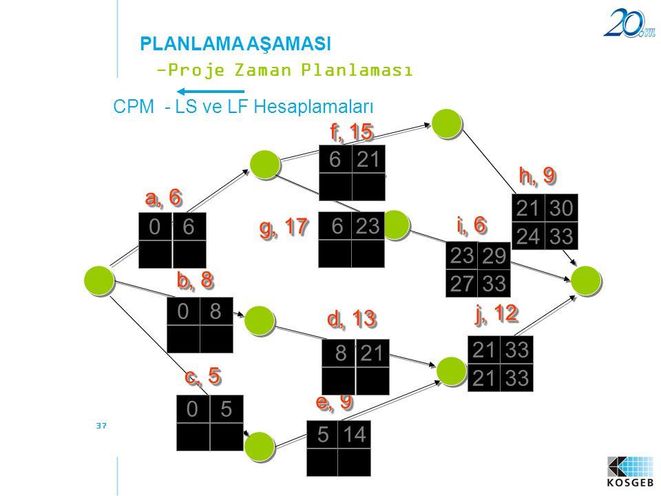 PLANLAMA AŞAMASI -Proje Zaman Planlaması. CPM - LS ve LF Hesaplamaları. f, 15. 6. 21. h, 9. g, 17.
