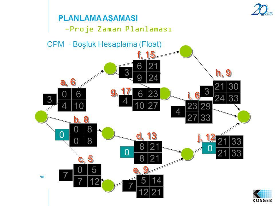 PLANLAMA AŞAMASI -Proje Zaman Planlaması. CPM - Boşluk Hesaplama (Float) f, 15. 6. 21. 3. h, 9.