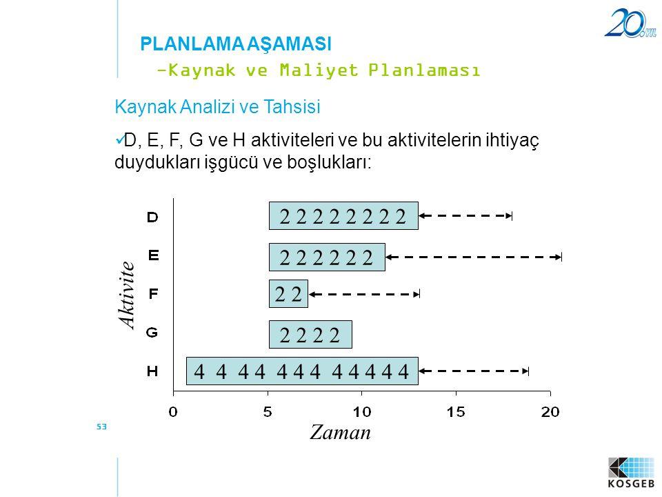 PLANLAMA AŞAMASI -Kaynak ve Maliyet Planlaması Kaynak Analizi ve Tahsisi
