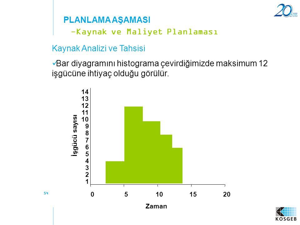 -Kaynak ve Maliyet Planlaması Kaynak Analizi ve Tahsisi