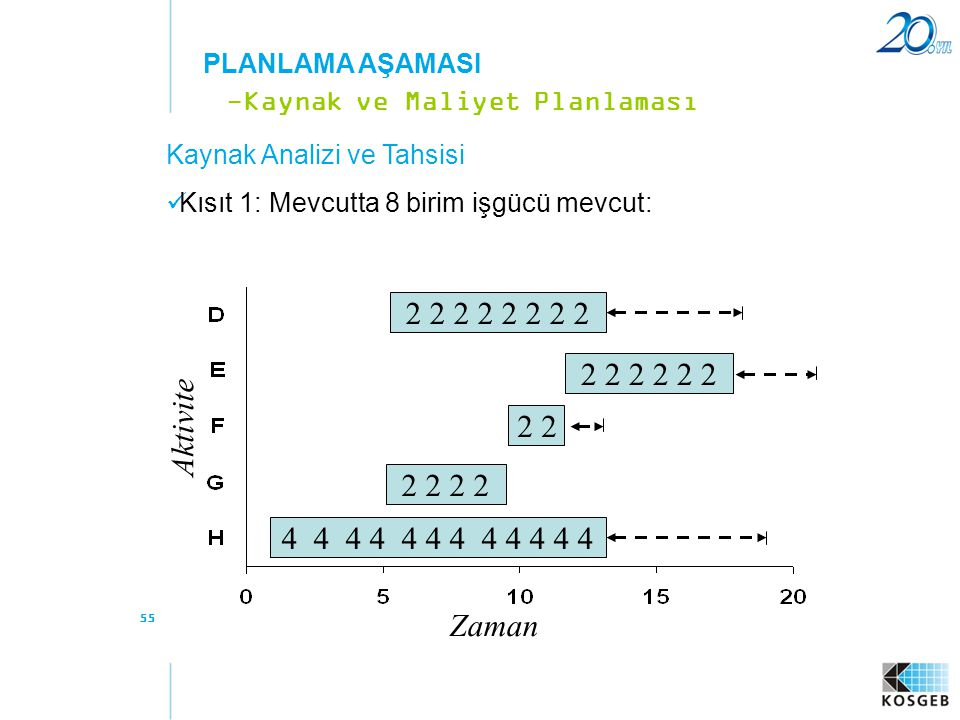 PLANLAMA AŞAMASI -Kaynak ve Maliyet Planlaması Kaynak Analizi ve Tahsisi Kısıt 1: Mevcutta 8 birim işgücü mevcut: