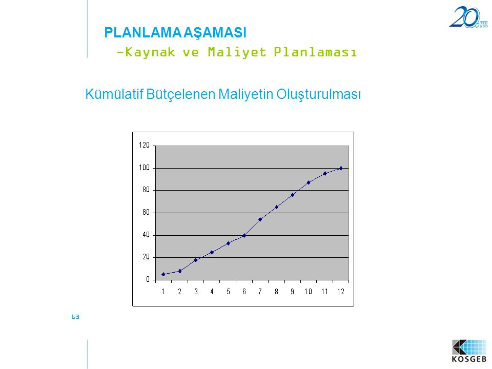 -Kaynak ve Maliyet Planlaması