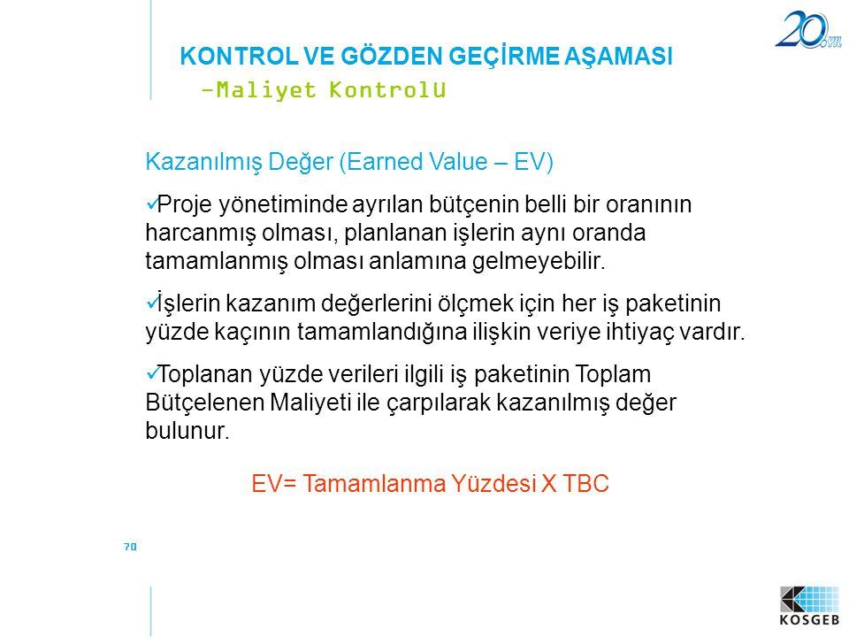 EV= Tamamlanma Yüzdesi X TBC