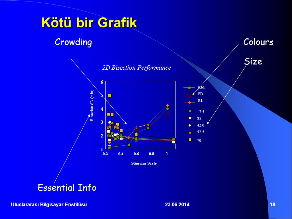 Kötü bir Grafik Crowding Colours Size Essential Info