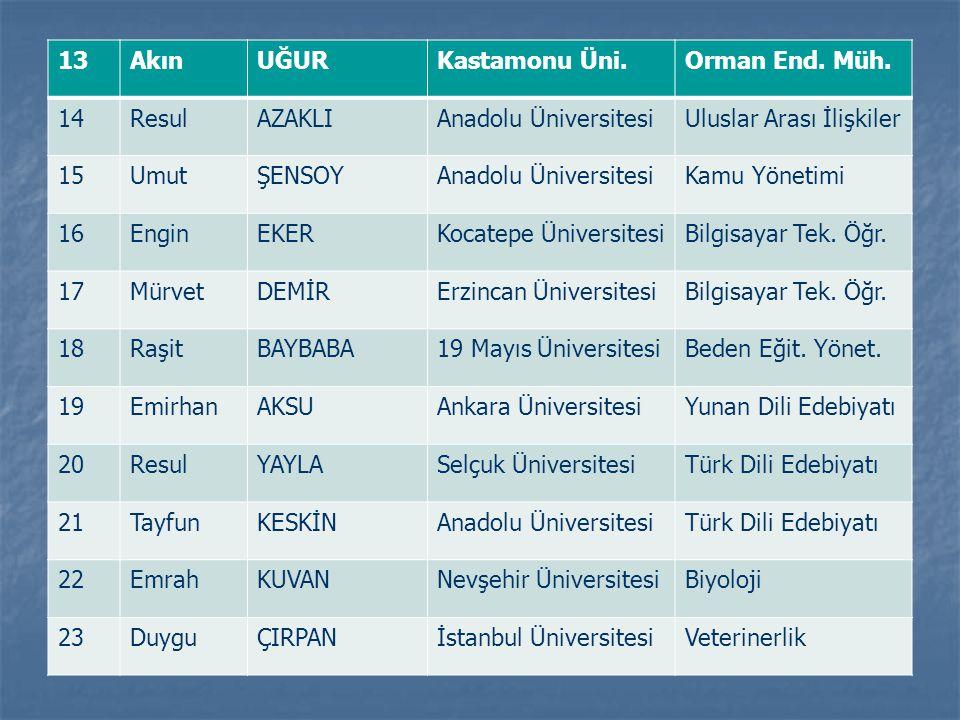 13 Akın. UĞUR. Kastamonu Üni. Orman End. Müh. 14. Resul. AZAKLI. Anadolu Üniversitesi. Uluslar Arası İlişkiler.