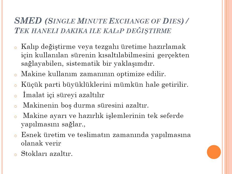 SMED (Single Minute Exchange of Dies) / Tek haneli dakika ile kalıp değiştirme