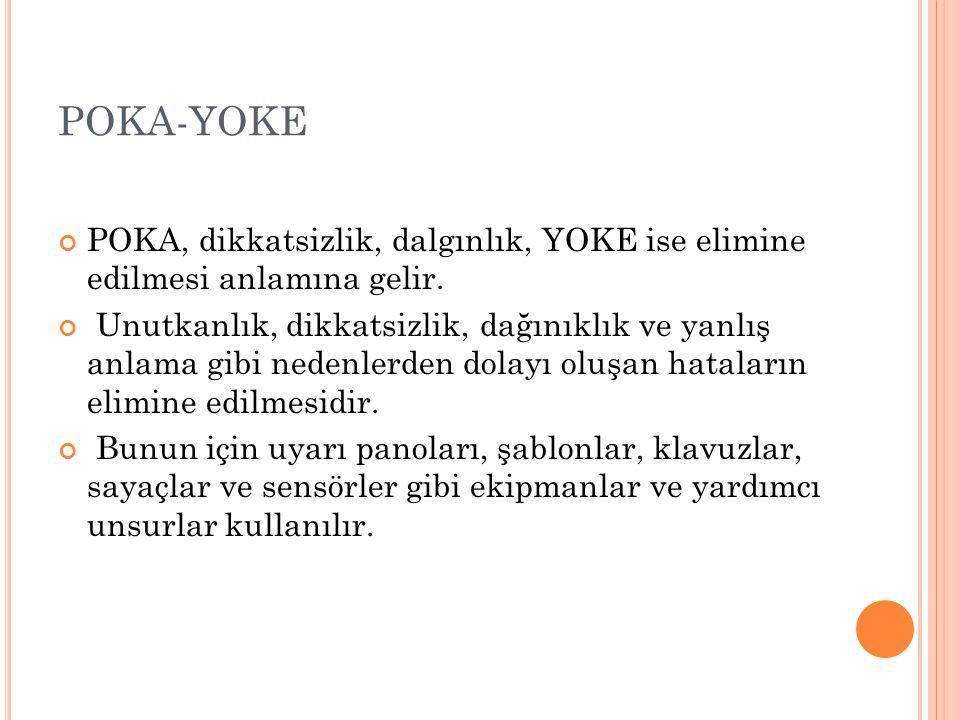POKA-YOKE POKA, dikkatsizlik, dalgınlık, YOKE ise elimine edilmesi anlamına gelir.