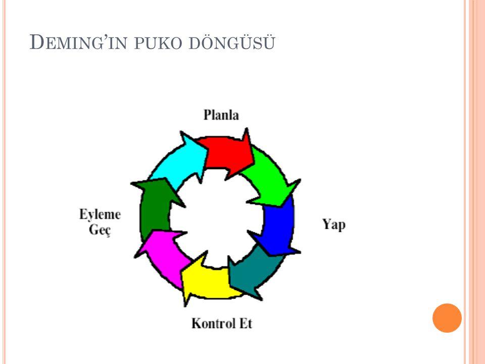 Deming'in puko döngüsü