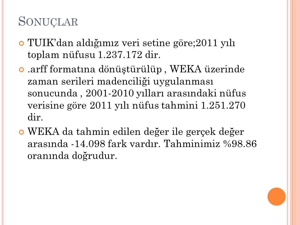 Sonuçlar TUIK'dan aldığımız veri setine göre;2011 yılı toplam nüfusu 1.237.172 dir.