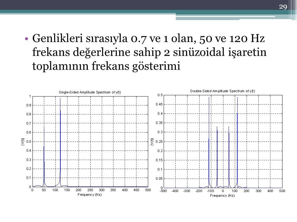 Genlikleri sırasıyla 0.7 ve 1 olan, 50 ve 120 Hz frekans değerlerine sahip 2 sinüzoidal işaretin toplamının frekans gösterimi