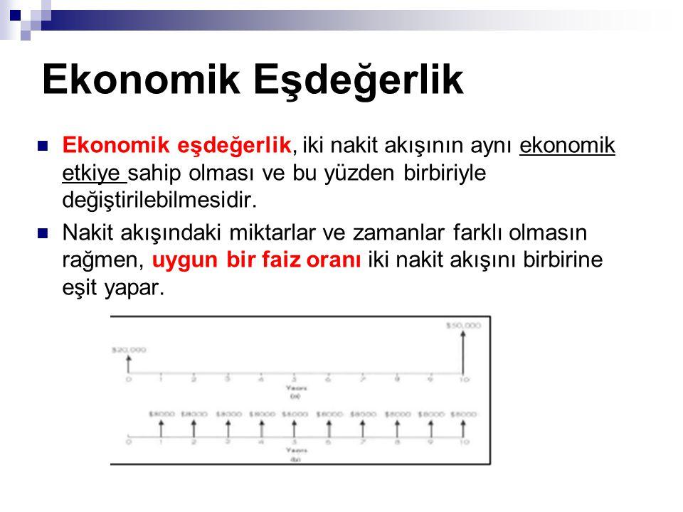Ekonomik Eşdeğerlik Ekonomik eşdeğerlik, iki nakit akışının aynı ekonomik etkiye sahip olması ve bu yüzden birbiriyle değiştirilebilmesidir.