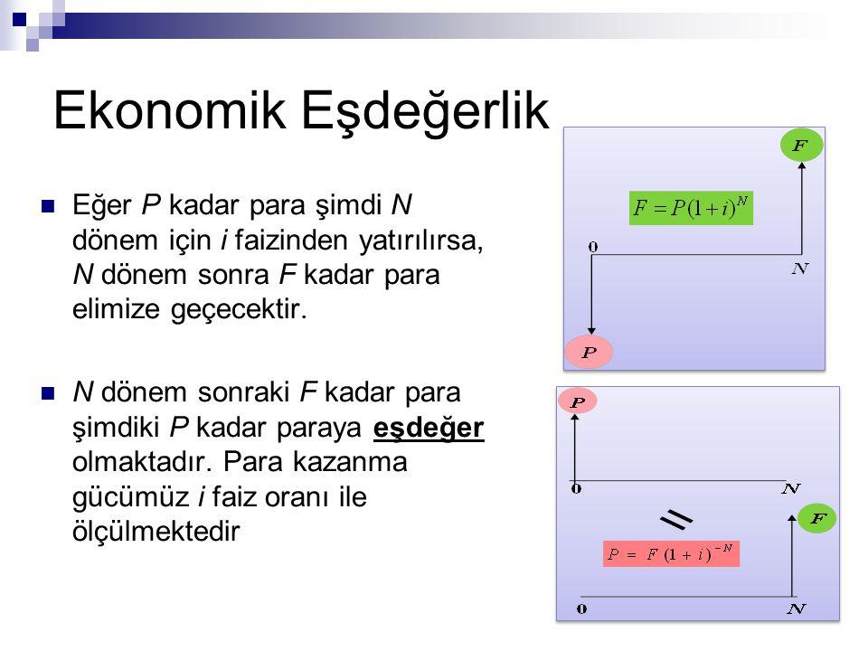 Ekonomik Eşdeğerlik Eğer P kadar para şimdi N dönem için i faizinden yatırılırsa, N dönem sonra F kadar para elimize geçecektir.