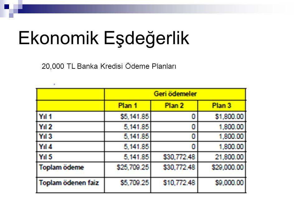 Ekonomik Eşdeğerlik 20,000 TL Banka Kredisi Ödeme Planları