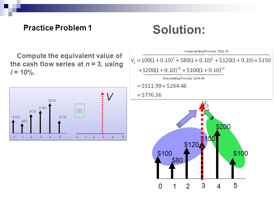 Solution: Practice Problem 1