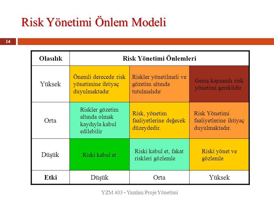 Risk Yönetimi Önlem Modeli