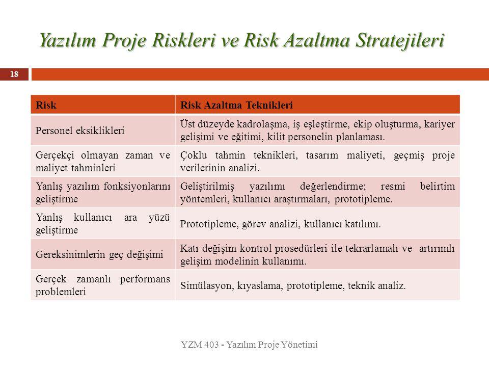 Yazılım Proje Riskleri ve Risk Azaltma Stratejileri