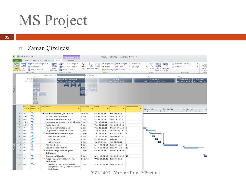 MS Project Zaman Çizelgesi YZM 403 - Yazılım Proje Yönetimi
