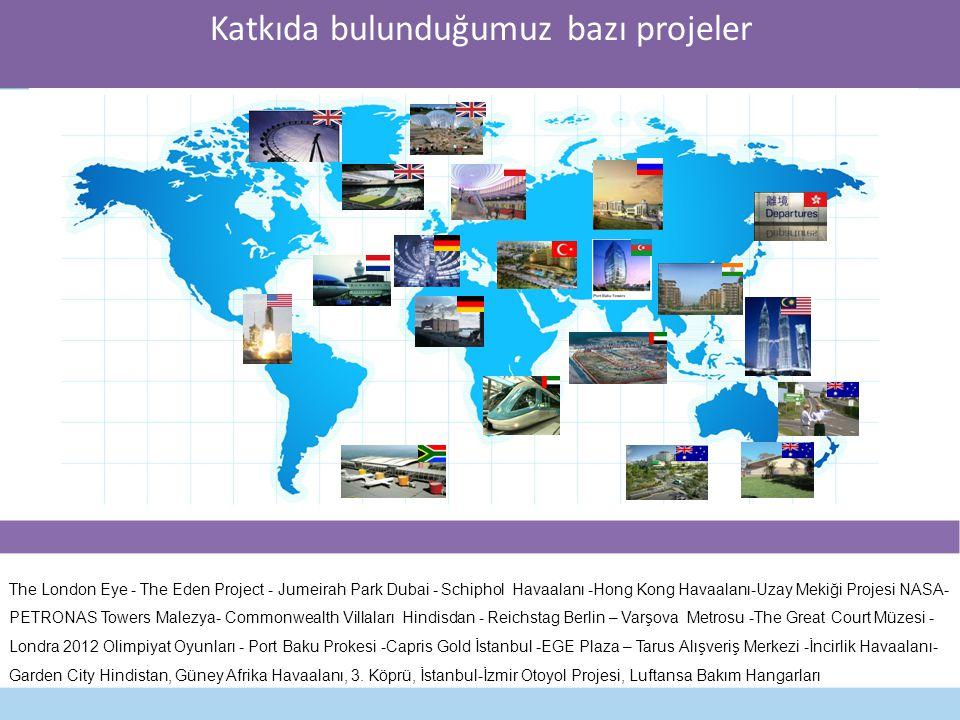 Katkıda bulunduğumuz bazı projeler