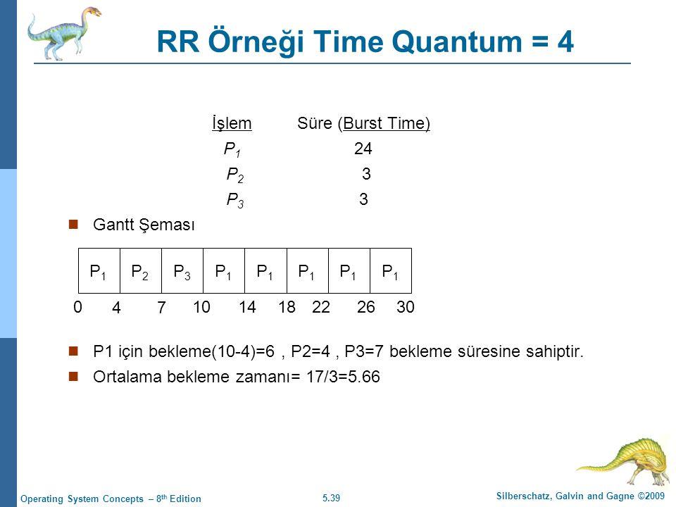 RR Örneği Time Quantum = 4