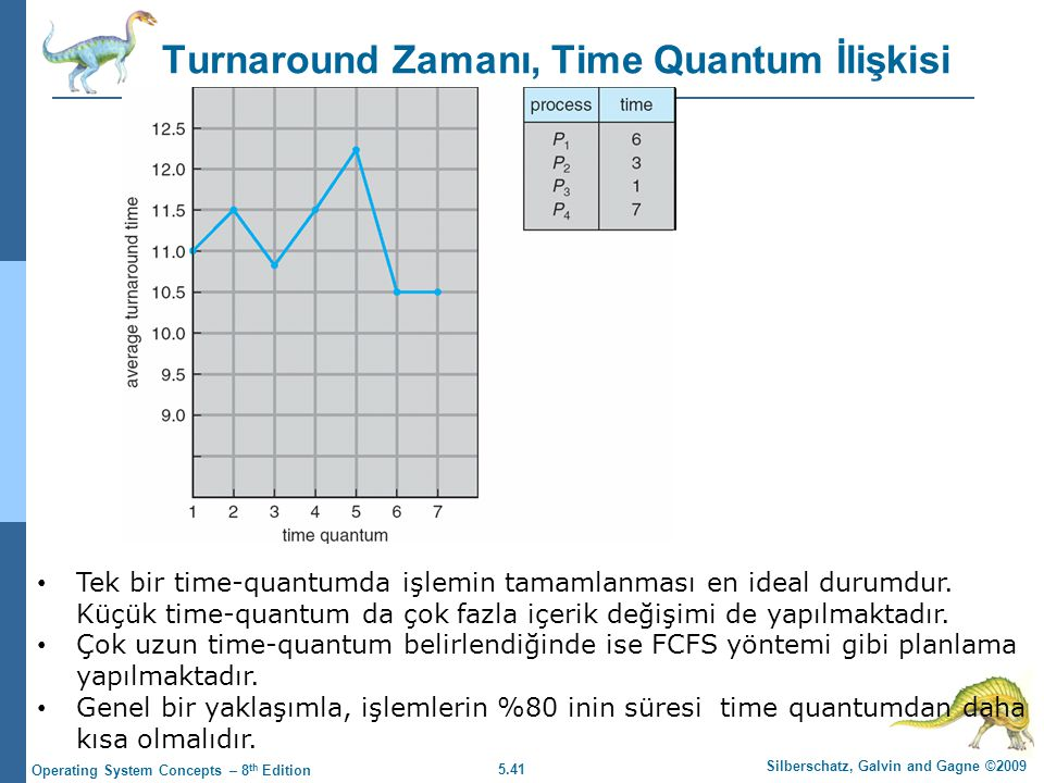 Turnaround Zamanı, Time Quantum İlişkisi