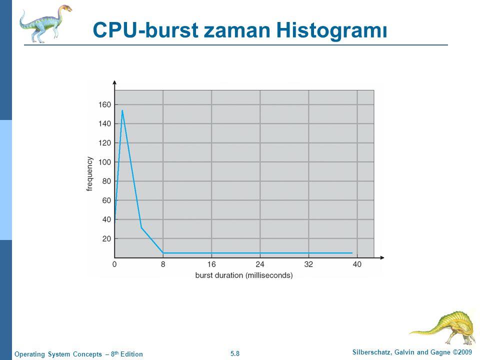 CPU-burst zaman Histogramı