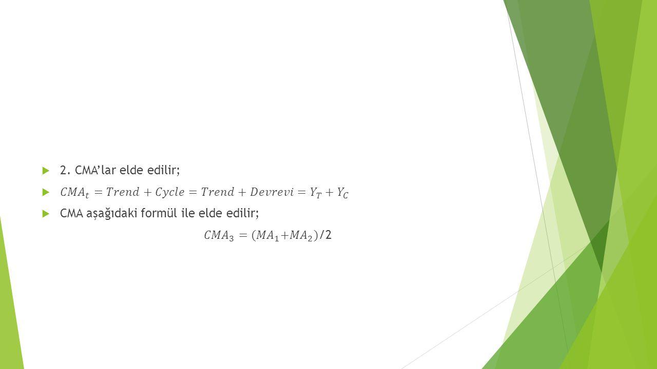 2. CMA'lar elde edilir; 𝐶𝑀𝐴 𝑡 =𝑇𝑟𝑒𝑛𝑑+𝐶𝑦𝑐𝑙𝑒=𝑇𝑟𝑒𝑛𝑑+𝐷𝑒𝑣𝑟𝑒𝑣𝑖= 𝑌 𝑇 + 𝑌 𝐶. CMA aşağıdaki formül ile elde edilir;