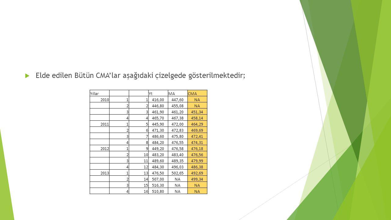 Elde edilen Bütün CMA'lar aşağıdaki çizelgede gösterilmektedir;