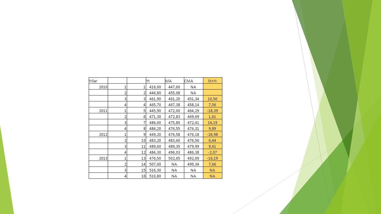 Yıllar Yt. MA. CMA. St+It. 2010. 1. 416,00. 447,60. NA. 2. 446,80. 455,08. 3. 461,90.