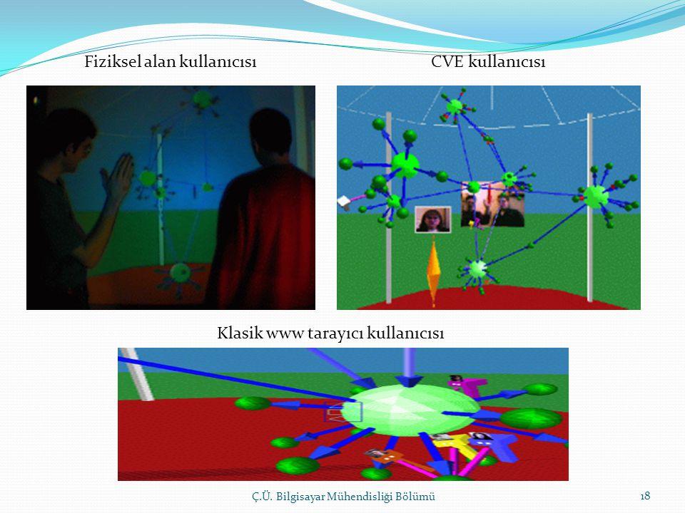 Fiziksel alan kullanıcısı CVE kullanıcısı Klasik www tarayıcı kullanıcısı