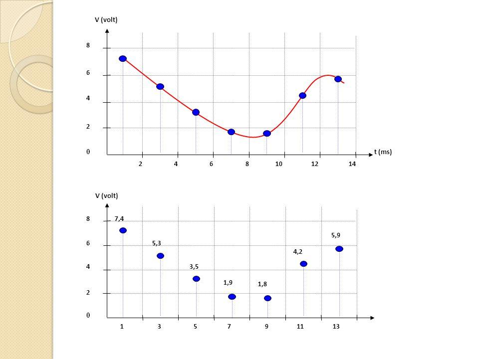 V (volt) t (ms) 2 4 6 8 10 12 14 V (volt) 2 4 6 8 1 3 5 7 9 11 13 7,4 5,3 3,5 1,9 1,8 4,2 5,9