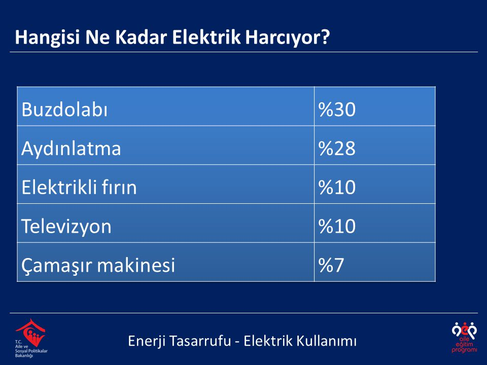 Hangisi Ne Kadar Elektrik Harcıyor Buzdolabı %30 Aydınlatma %28
