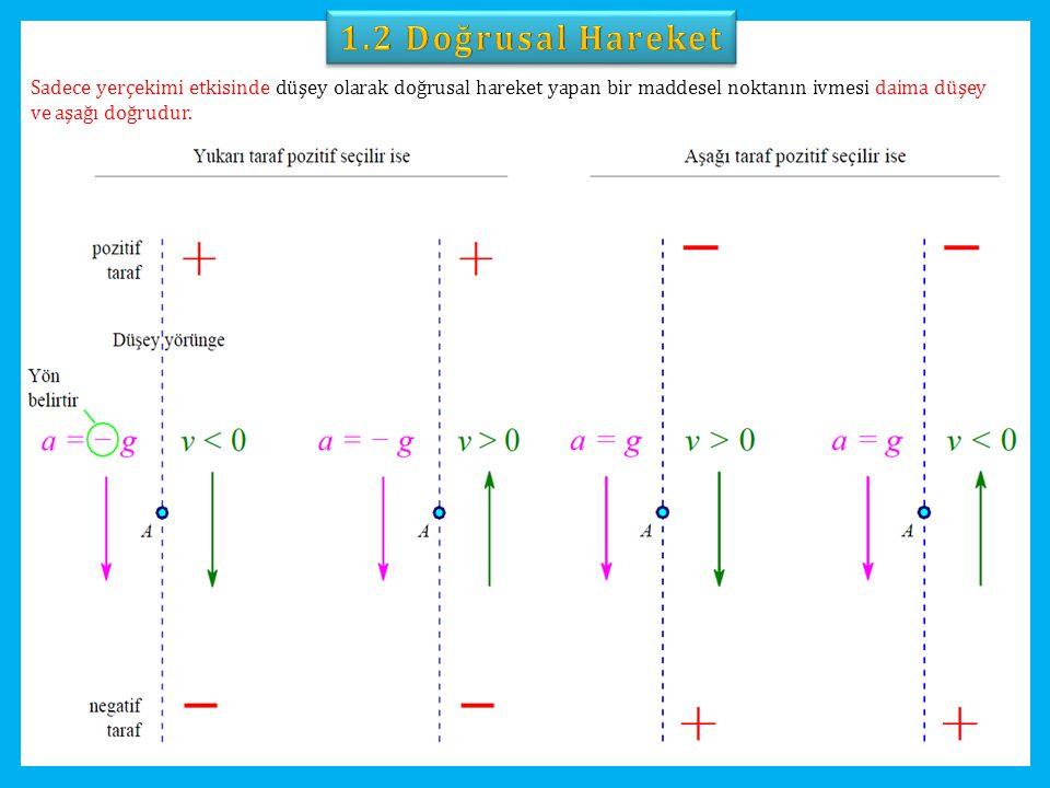 1.2 Doğrusal Hareket Sadece yerçekimi etkisinde düşey olarak doğrusal hareket yapan bir maddesel noktanın ivmesi daima düşey ve aşağı doğrudur.