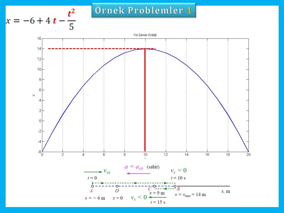 Örnek Problemler 1