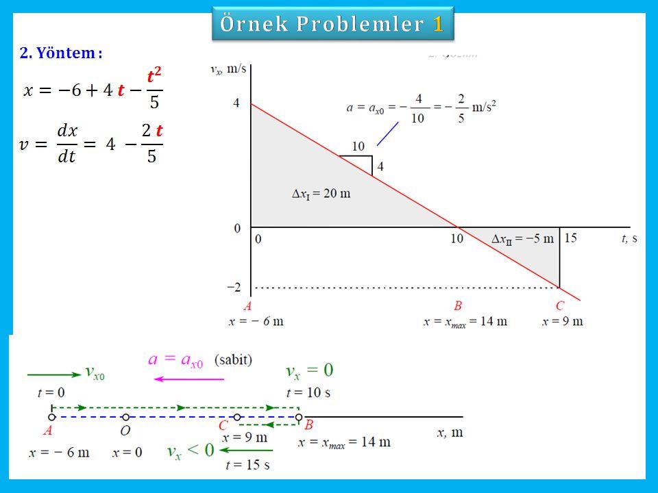 Örnek Problemler 1 2. Yöntem :