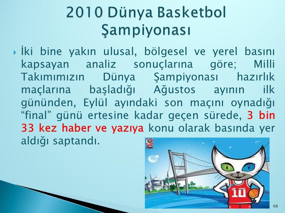 2010 Dünya Basketbol Şampiyonası